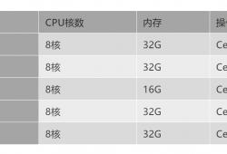 云服务器哪家强?AWS、Azure、阿里云深度评测